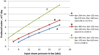 A cost-effective steam-driven RO plant for brackish