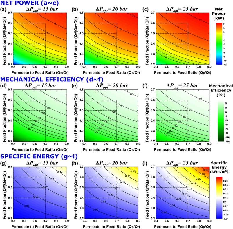 Critical impact of permeate-to-feed ratio and feed flow rate