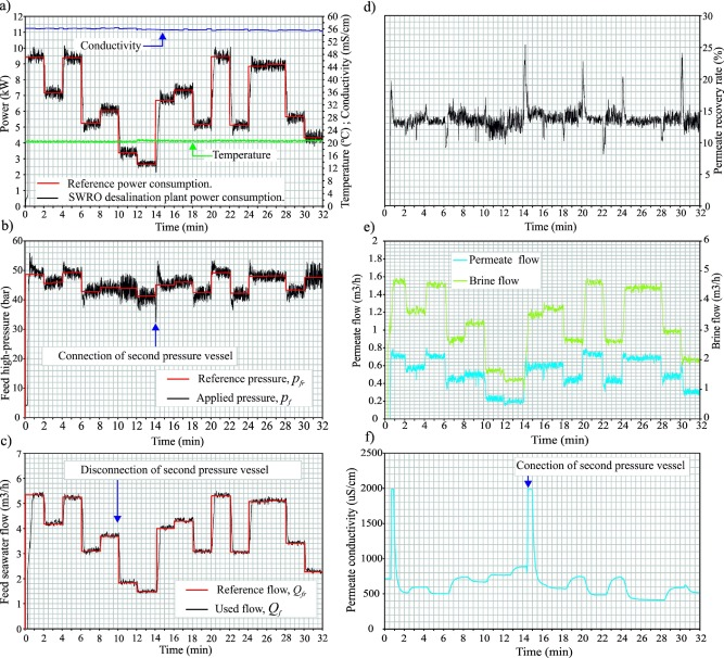 Artificial neural networks applied to manage the variable operation