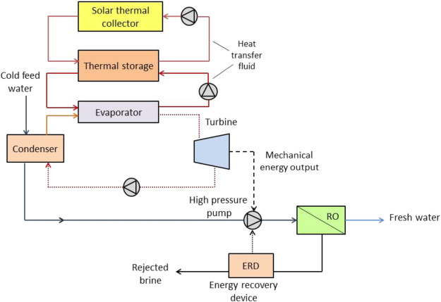 Application of solar energy in water treatment processes: A
