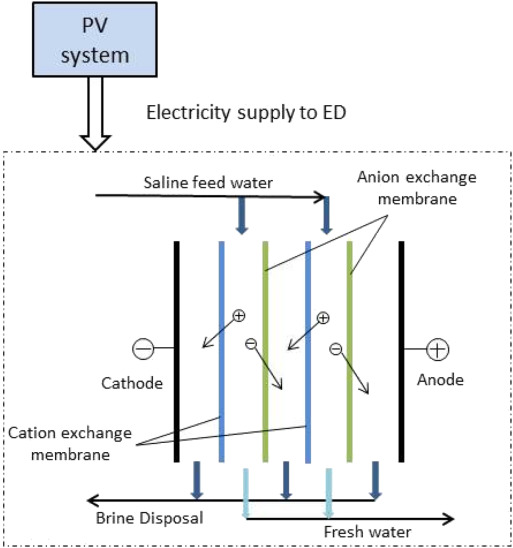 Application of solar energy in water treatment processes: A review