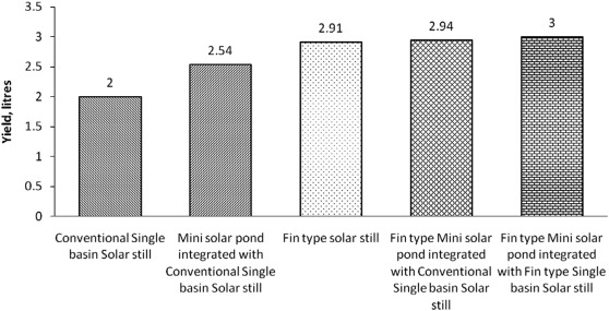 Various Methods Applied To Solar Still For Enhancement Of Distillate