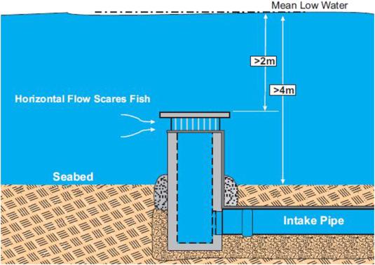 Environmental issues in seawater reverse osmosis