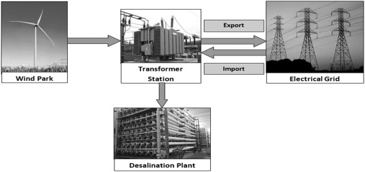 The history of desalination in the Canary Islands