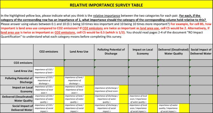 Quantitative sustainability analysis of water desalination – A ...
