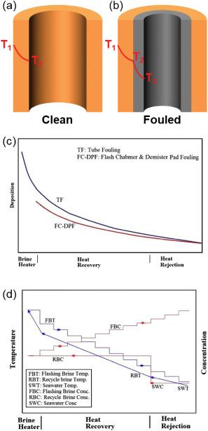 Rbt post error validating diffraction