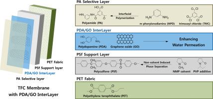 Thin-film composite membranes comprising ultrathin hydrophilic