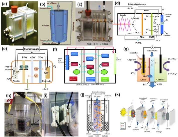 Critical review of bioelectrochemical systems integrated
