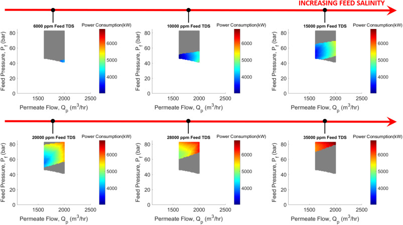 Active-salinity-control reverse osmosis desalination as a