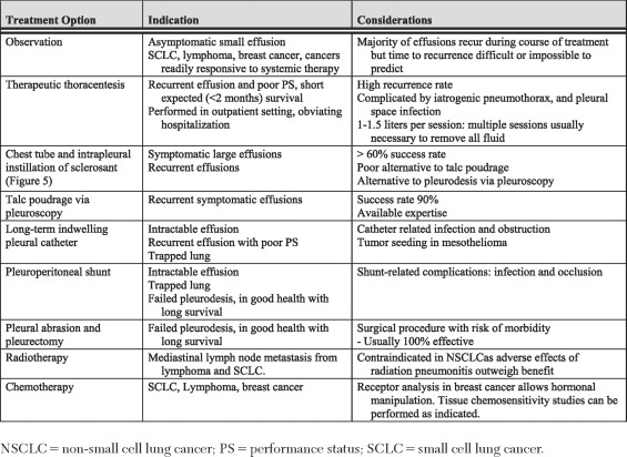 Symptom Management in Patients With Lung Cancer: Diagnosis