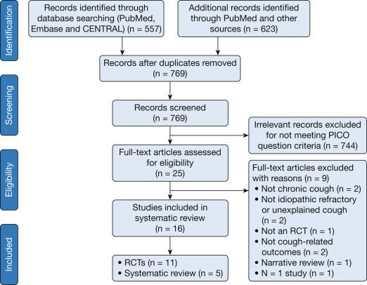 Treatment of Unexplained Chronic Cough: CHEST Guideline and