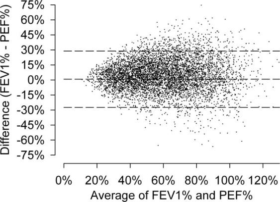 The Relationship Between Fev1 And Peak Expiratory Flow In Patients