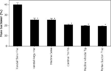 AnIn Vitro Evaluation of the Effectiveness of Endotracheal