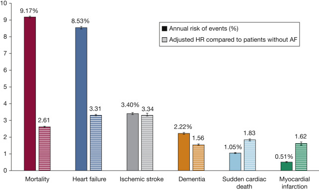 Lifetime Risks, Projected Numbers, and Adverse Outcomes in