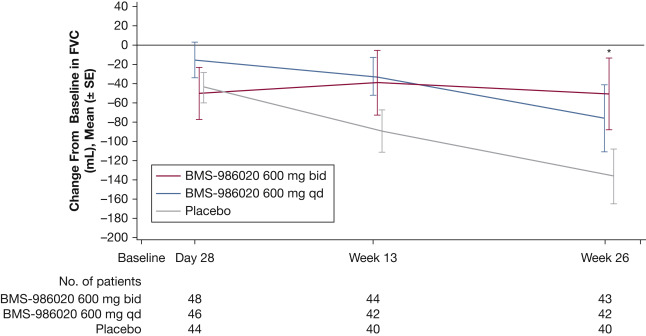 Randomized, Double-Blind, Placebo-Controlled, Phase 2 Trial