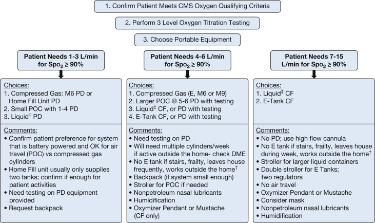 Clinician Strategies to Improve the Care of Patients Using