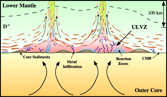 The debate over coremantle interaction sciencedirect schematic cartoon showing one possible view of the coremantle boundary sciox Gallery