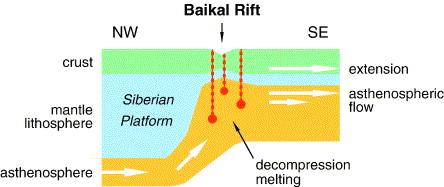 asthenospheric flow and origin of volcanism in the baikal rift area