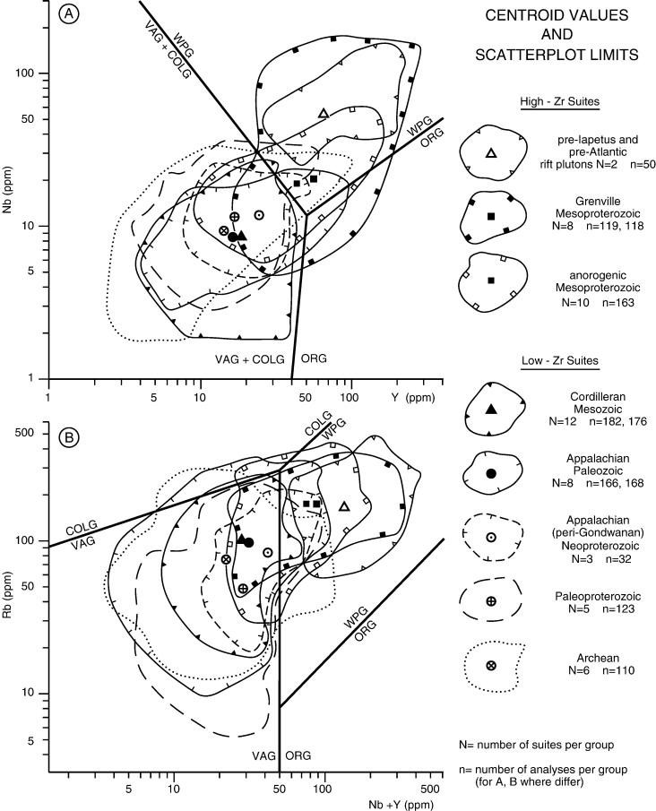 Impact Of Differential Zircon Fertility Of Granitoid Basement Rocks