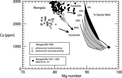 Phantom Archean crust in Mangaia hotspot lavas and the