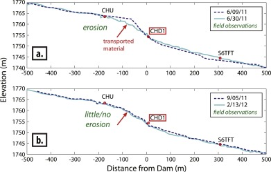Migration of a coarse fluvial sediment pulse detected by hysteresis change in seismic hysteresis fandeluxe Images