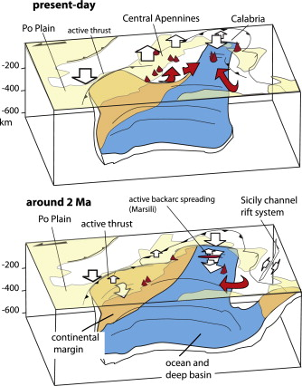 Isostasy Dynamic Topography And The Elevation Of The Apennines Of