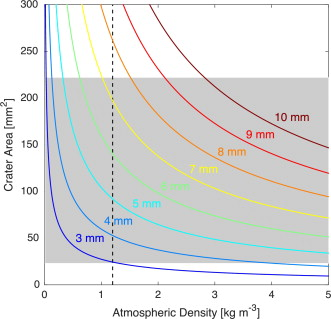 Using raindrops to constrain past atmospheric density