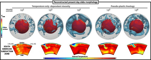 Assessing the role of slab rheology in coupled plate-mantle
