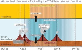 Atmospheric resonant oscillations by the 2014 eruption of the kelud graphical abstract ccuart Choice Image