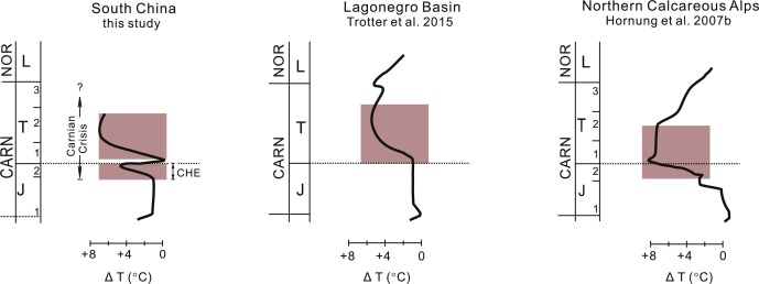 1 s2.0 S0012821X16301248 gr009 climate warming, euxinia and carbon isotope perturbations during  at alyssarenee.co