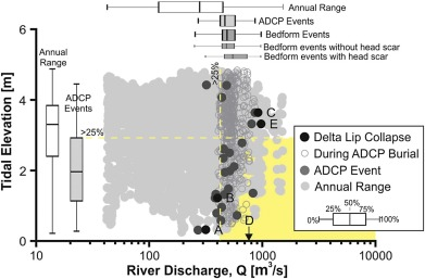 Preconditioning and triggering of offshore slope failures and