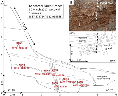 Unexpected earthquake hazard revealed by Holocene rupture on the