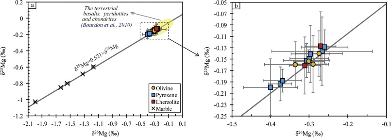 Mg–Sr–Nd isotopic constraints on the genesis of the giant