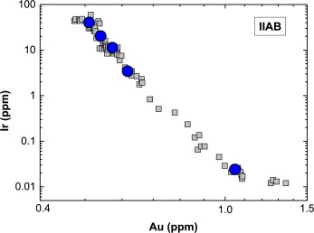 Cosmogenic isotope surface exposure dating advice