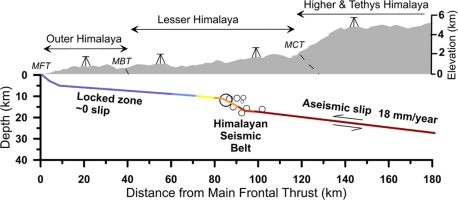Strong seismic coupling underneath Garhwal–Kumaun region, NW