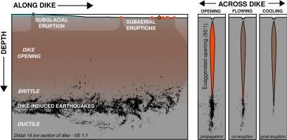 Evolution of a lateral dike intrusion revealed by relatively