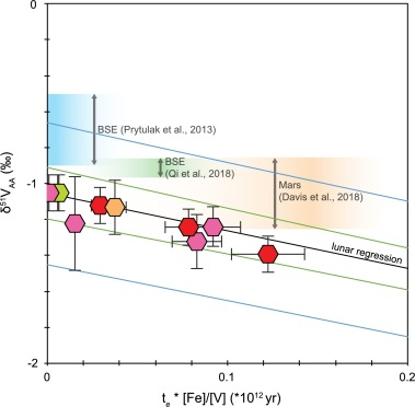 The vanadium isotopic composition of lunar basalts