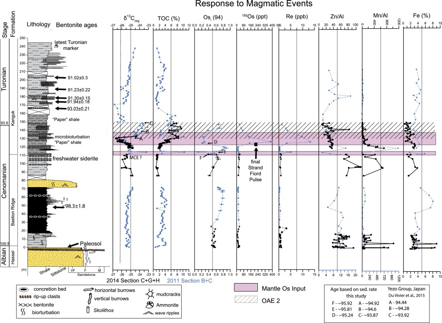 Influence Of The High Arctic Igneous Province On The