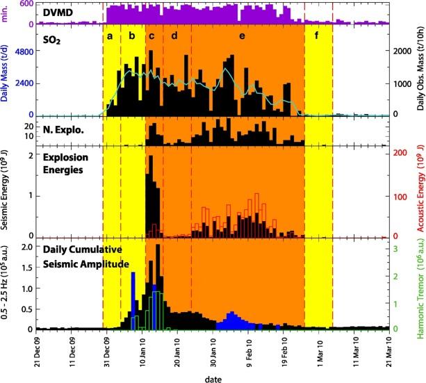 Autopsy of an eruptive phase of Tungurahua volcano (Ecuador
