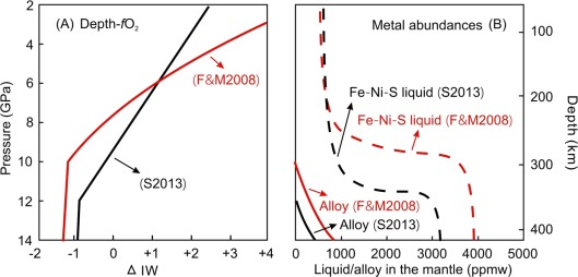 Carbon storage in Fe-Ni-S liquids in the deep upper mantle and its