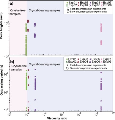 Gas mobility in rheologically-layered volcanic conduits: The role of