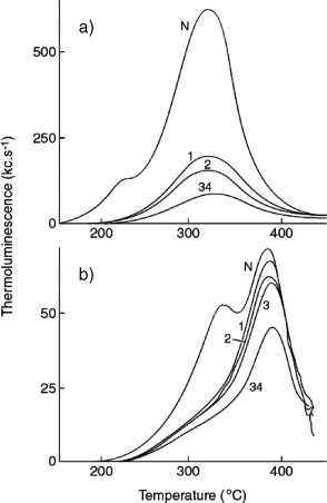 Dating Volcanic And Related Sediments By Luminescence Methods A