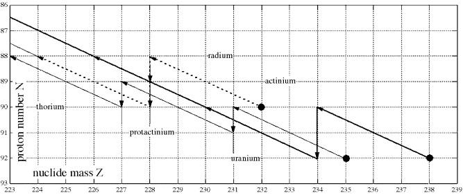 Uranium series dating definitions