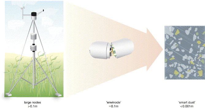 Environmental Sensor Networks: A revolution in the earth