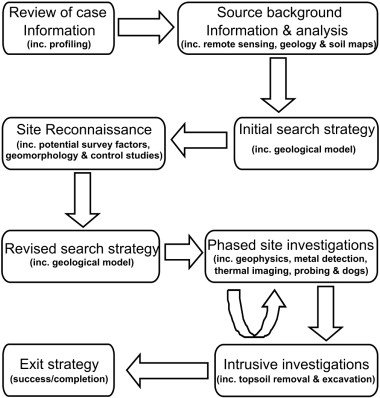 The Use Of Geoscience Methods For Terrestrial Forensic Searches Sciencedirect