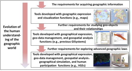 Virtual Geographic Environments (VGEs): A New Generation of