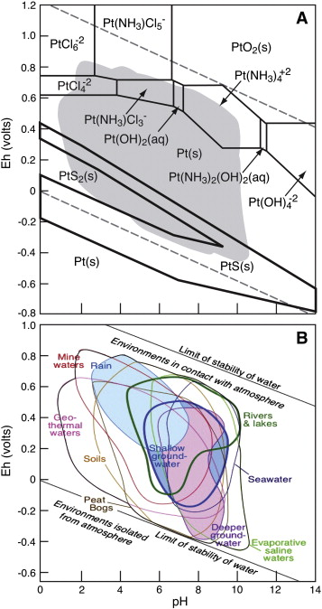 Platinum in Earth surface environments - ScienceDirect