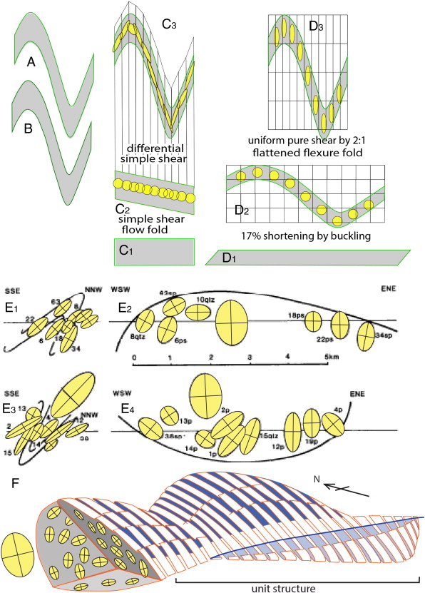 Lessons from the first 100 minimum strain ellipsoids constrained ...