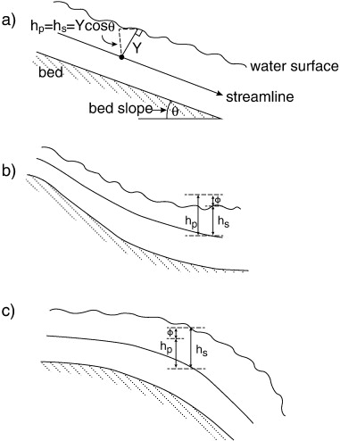 Flow Resistance In Gravel Bed Rivers Progress In Research