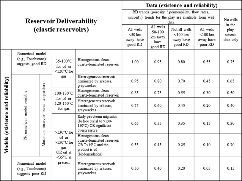 Risk Tables For Less Biased And More Consistent Estimation Of